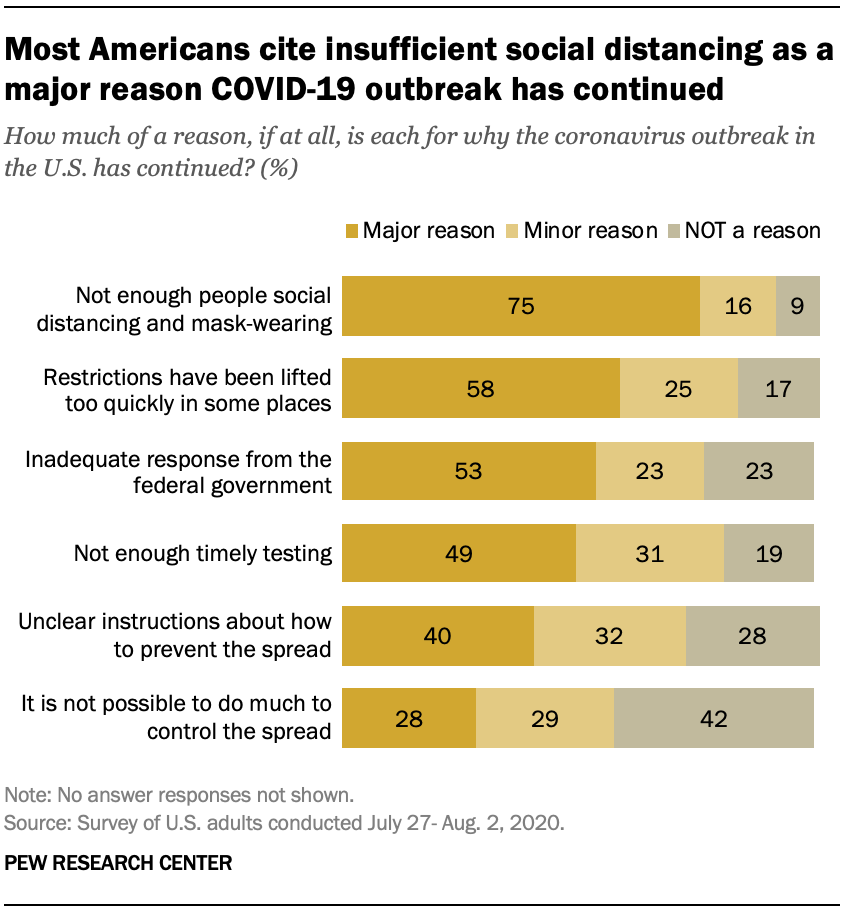 Most Americans cite insufficient social distancing as a major reason COVID-19 outbreak has continued