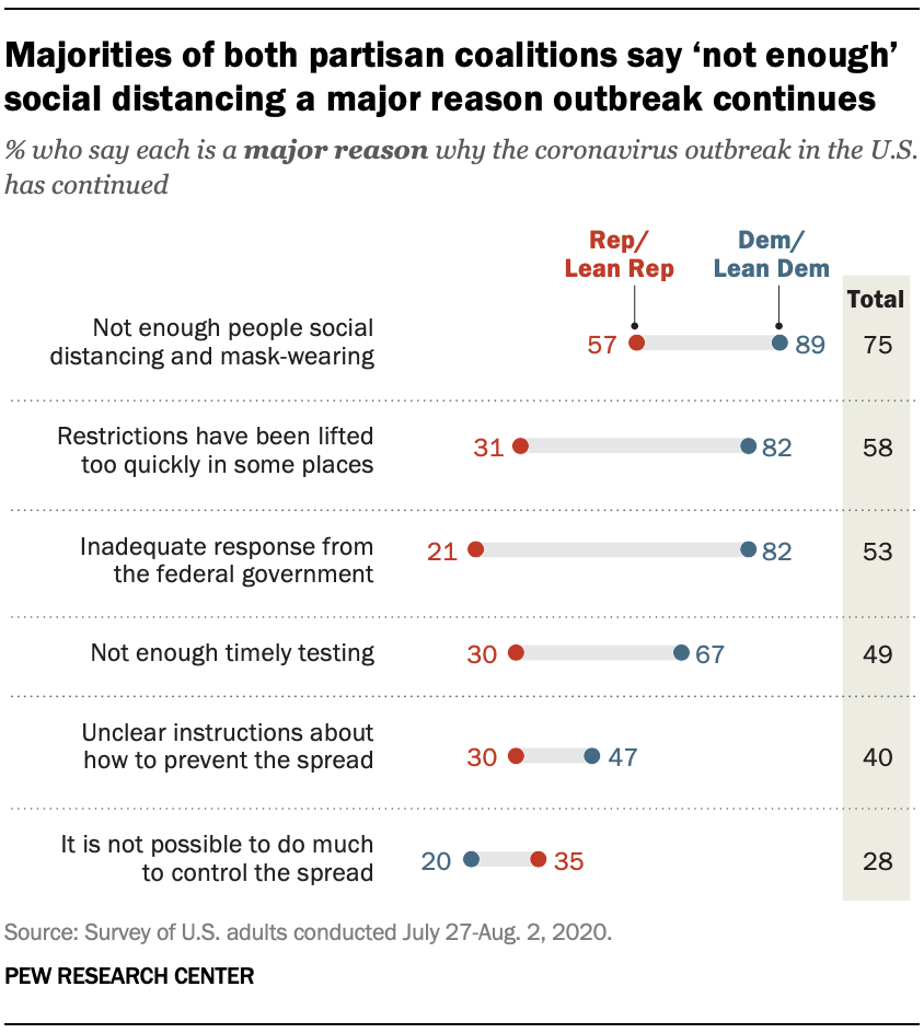 Majorities of both partisan coalitions say 'not enough' social distancing a major reason outbreak continues