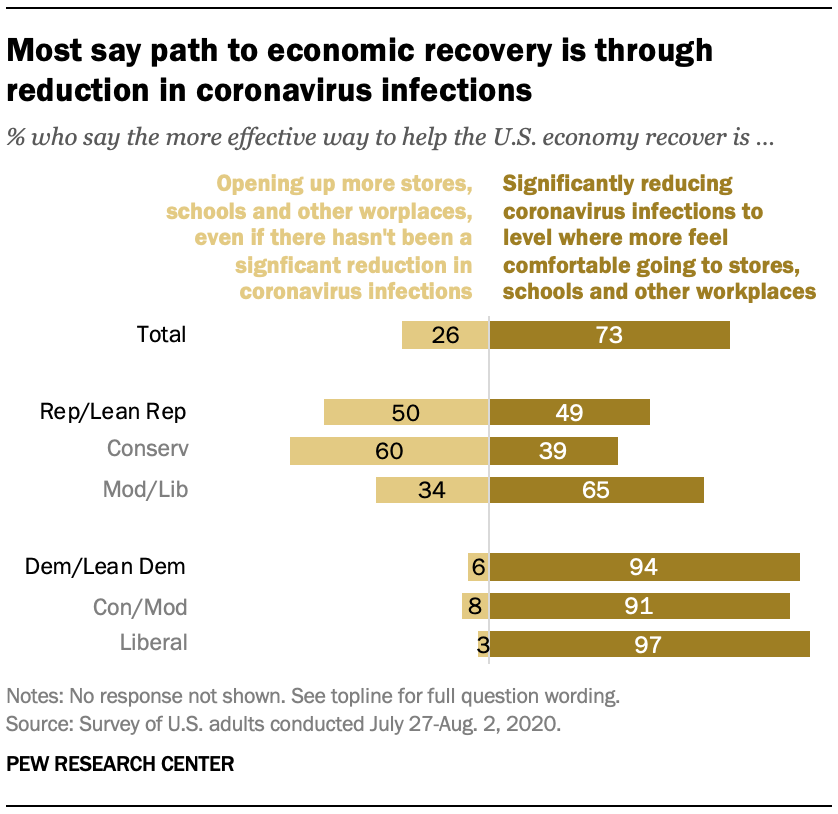 Most say path to economic recovery is through reduction in coronavirus infections