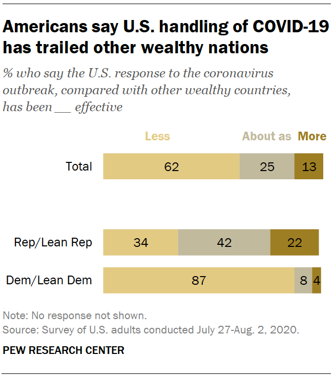 Americans say U.S. handling of COVID-19 has trailed other wealthy nations