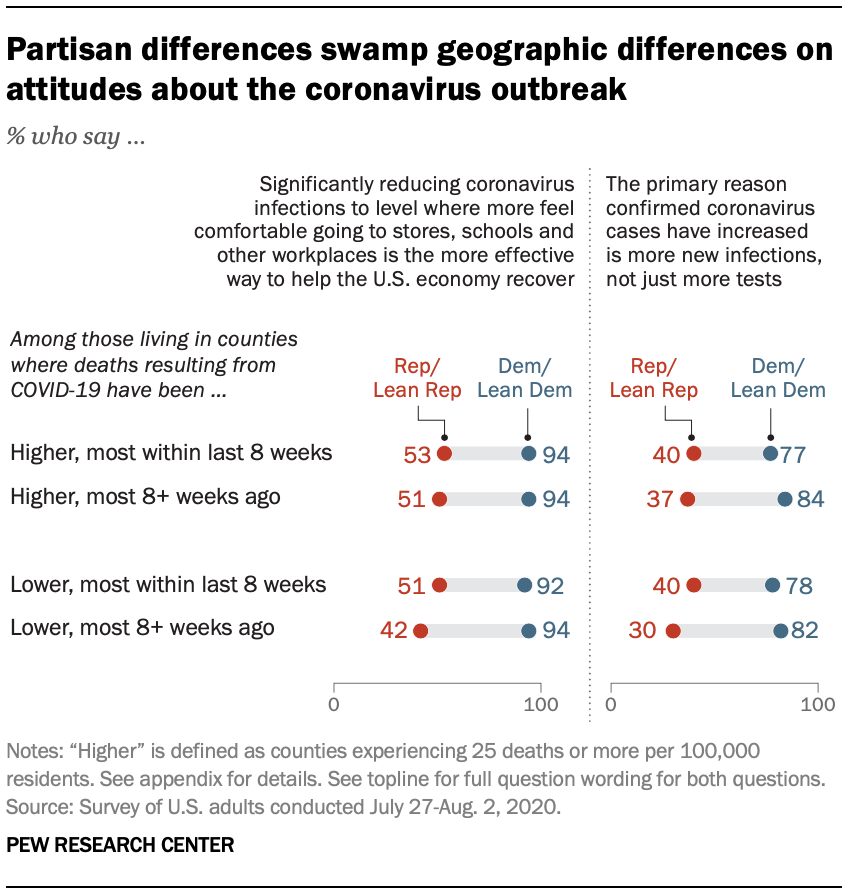 Partisan differences swamp geographic differences on attitudes about the coronavirus outbreak