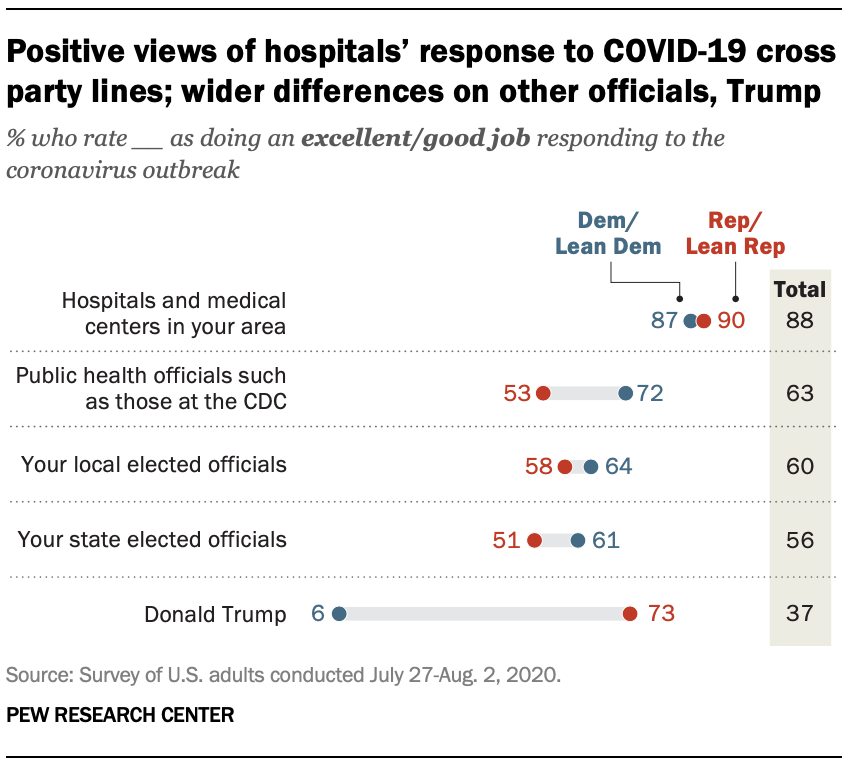 Positive views of hospitals' response to COVID-19 cross party lines; wider differences on other officials, Trump