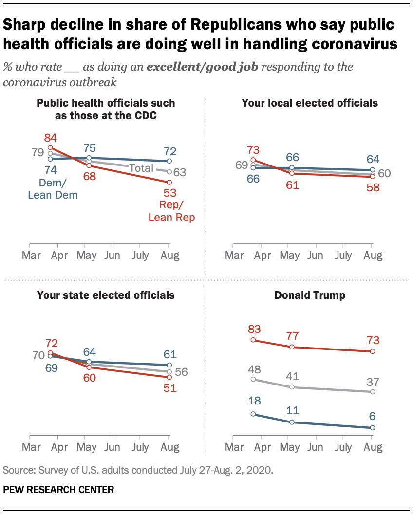 Sharp decline in share of Republicans who say public health officials are doing well in handling coronavirus