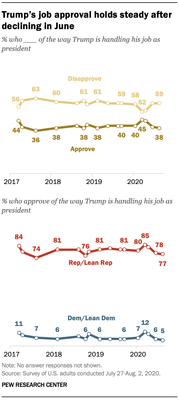 Trump's job approval holds steady after declining in June