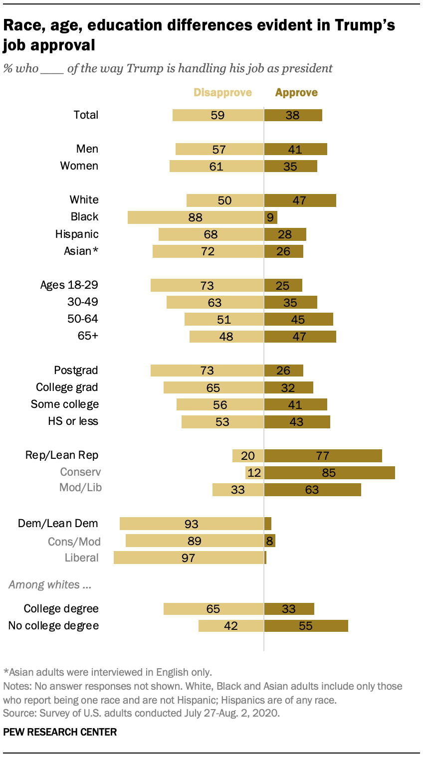 Race, age, education differences evident in Trump's job approval