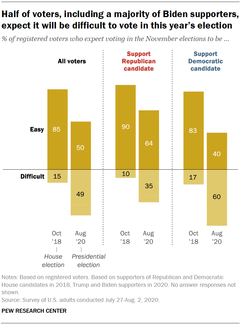 Voters Highly Engaged But Nearly Half Expect Difficulties Voting In 2020 Election Pew Research Center