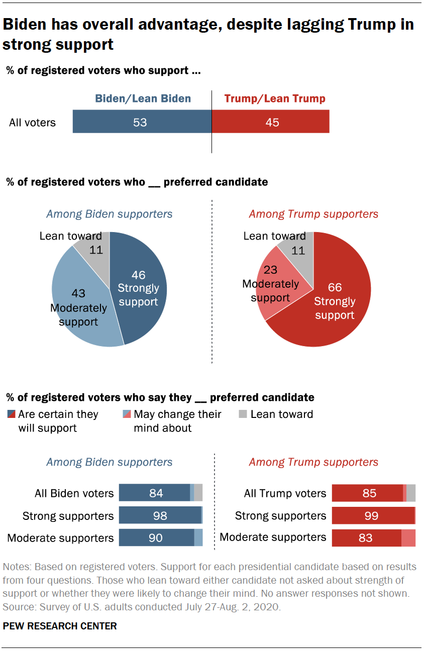 Biden has overall advantage, despite lagging Trump in strong support