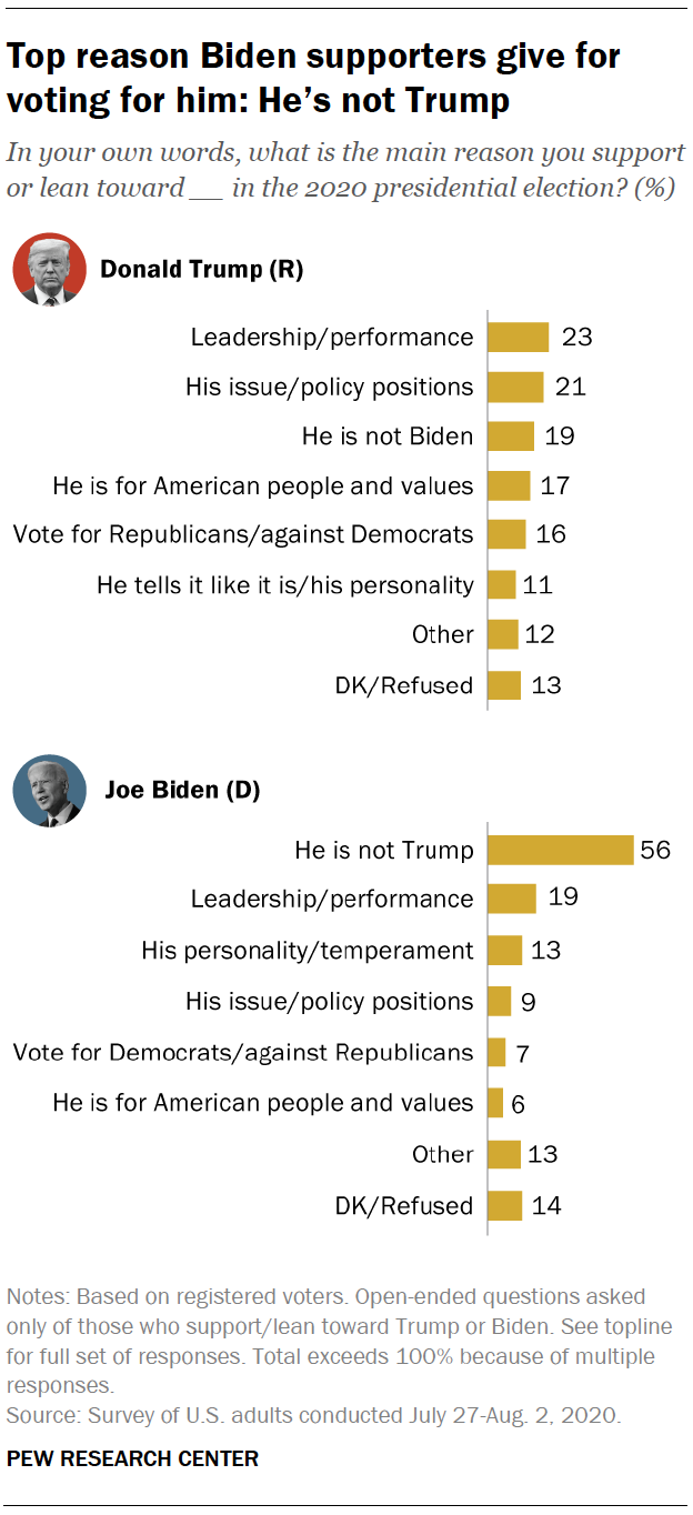 Top reason Biden supporters give for voting for him: He's not Trump