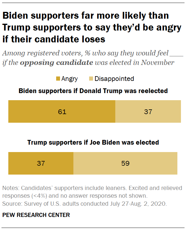 Biden supporters far more likely than Trump supporters to say they'd be angry if their candidate loses
