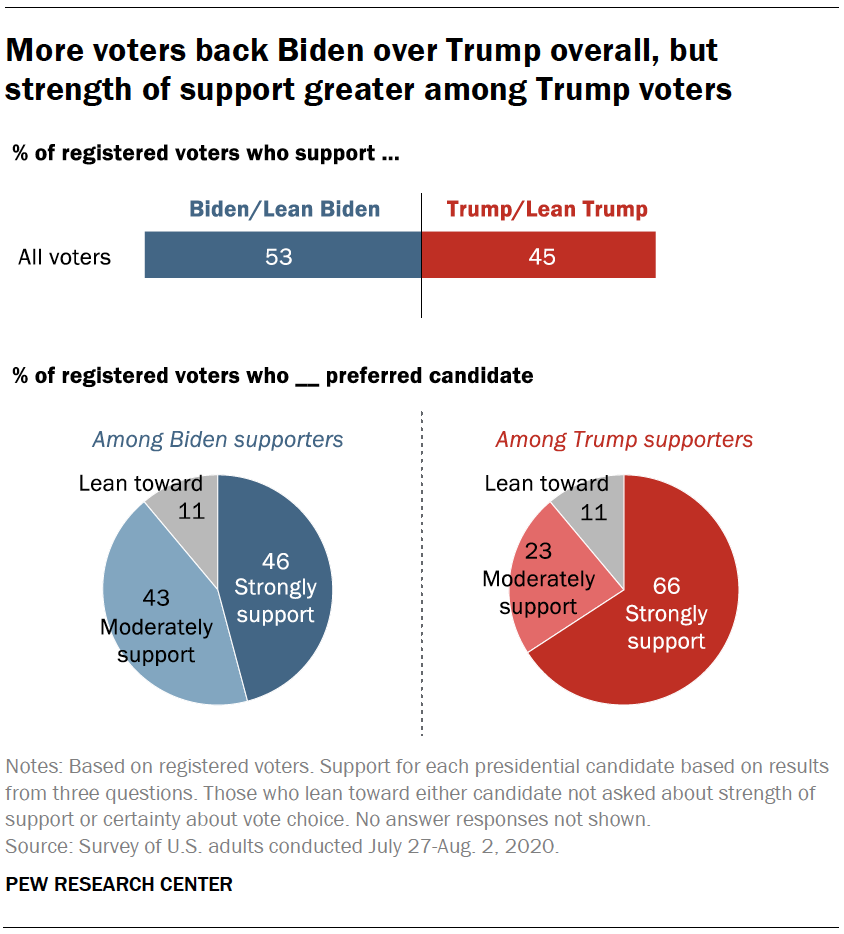 More voters back Biden over Trump overall, but strength of support greater among Trump voters