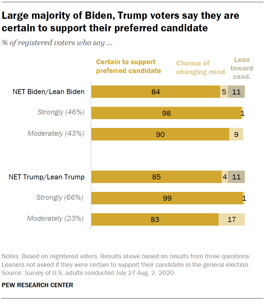 Large majority of Biden, Trump voters say they are certain to support their preferred candidate