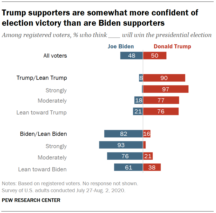 Trump supporters are somewhat more confident of election victory than are Biden supporters