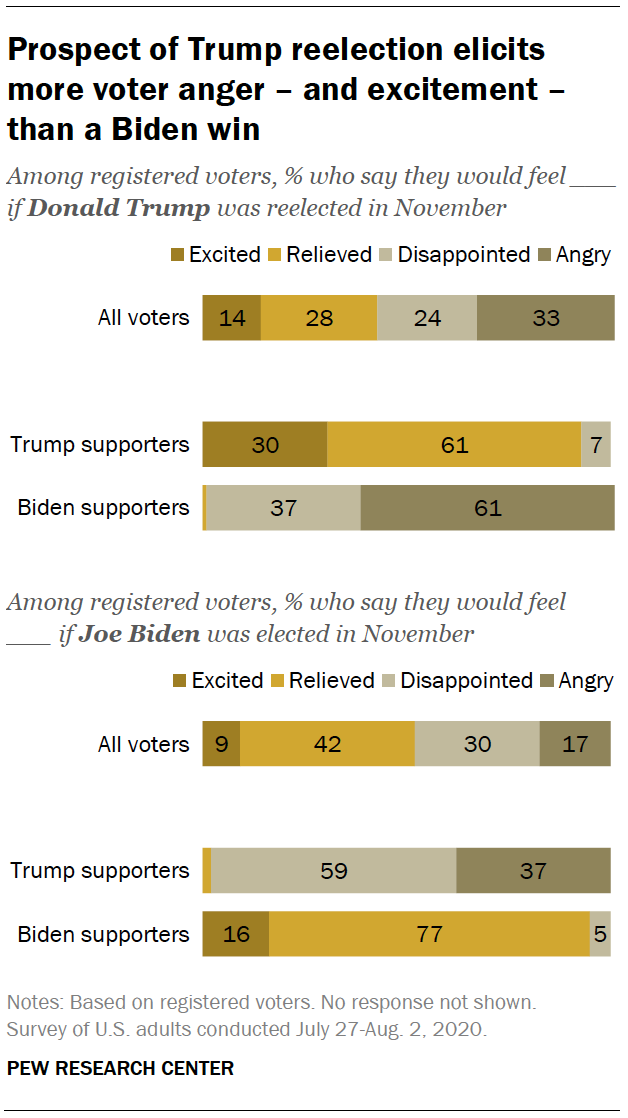 Prospect of Trump reelection elicits more voter anger – and excitement – than a Biden win