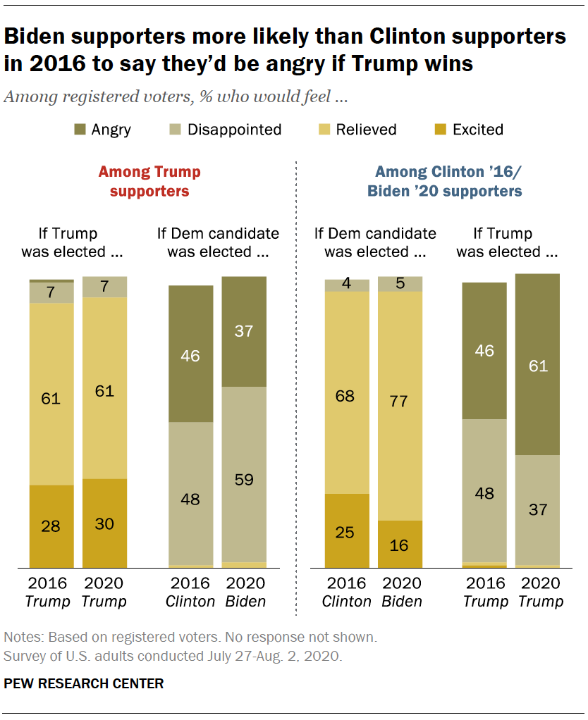 Biden supporters more likely than Clinton supporters in 2016 to say they'd be angry if Trump wins