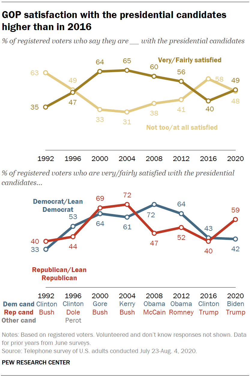 GOP satisfaction with the presidential candidates higher than in 2016