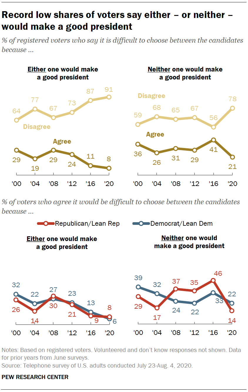 Record low shares of voters say either – or neither – would make a good president