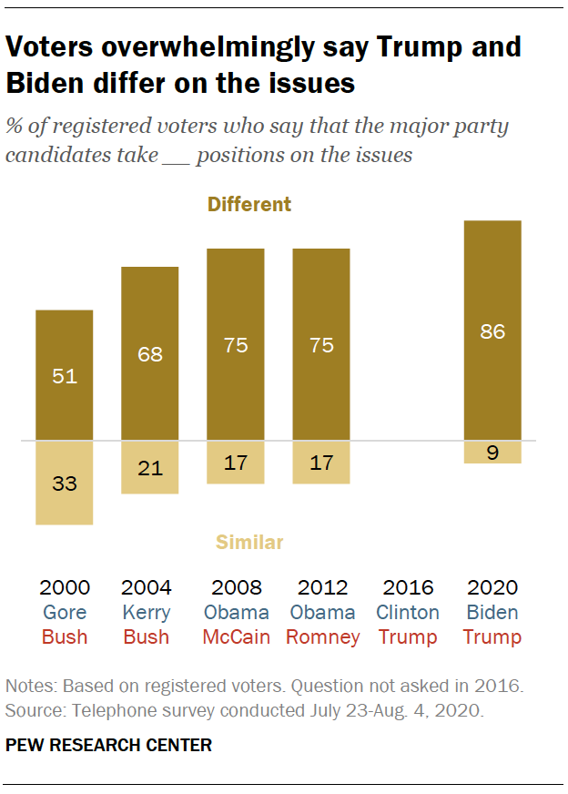 Voters overwhelmingly say Trump and Biden differ on the issues