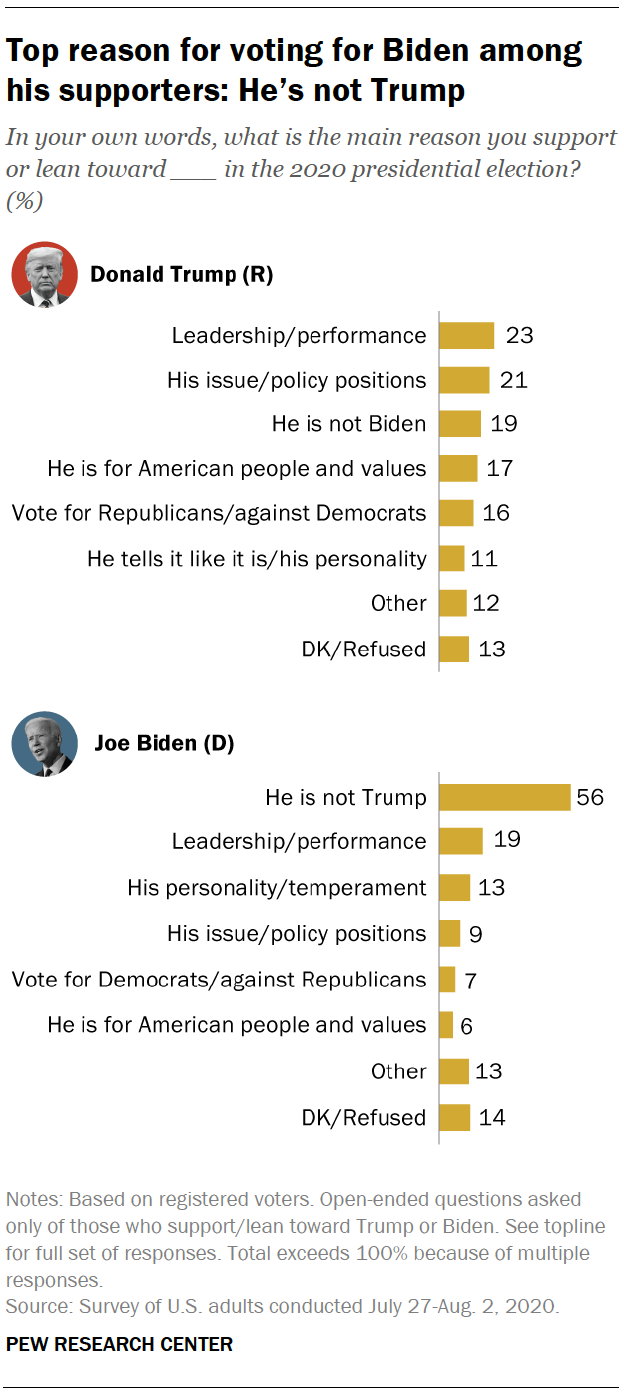 Top reason for voting for Biden among his supporters: He's not Trump