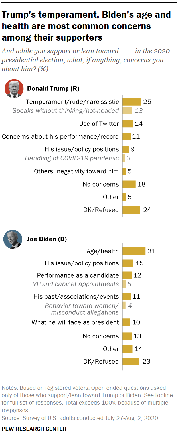 Trump's temperament, Biden's age and health are most common concerns among their supporters