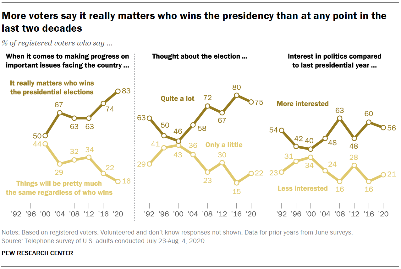More voters say it really matters who wins the presidency than at any point in the last two decades