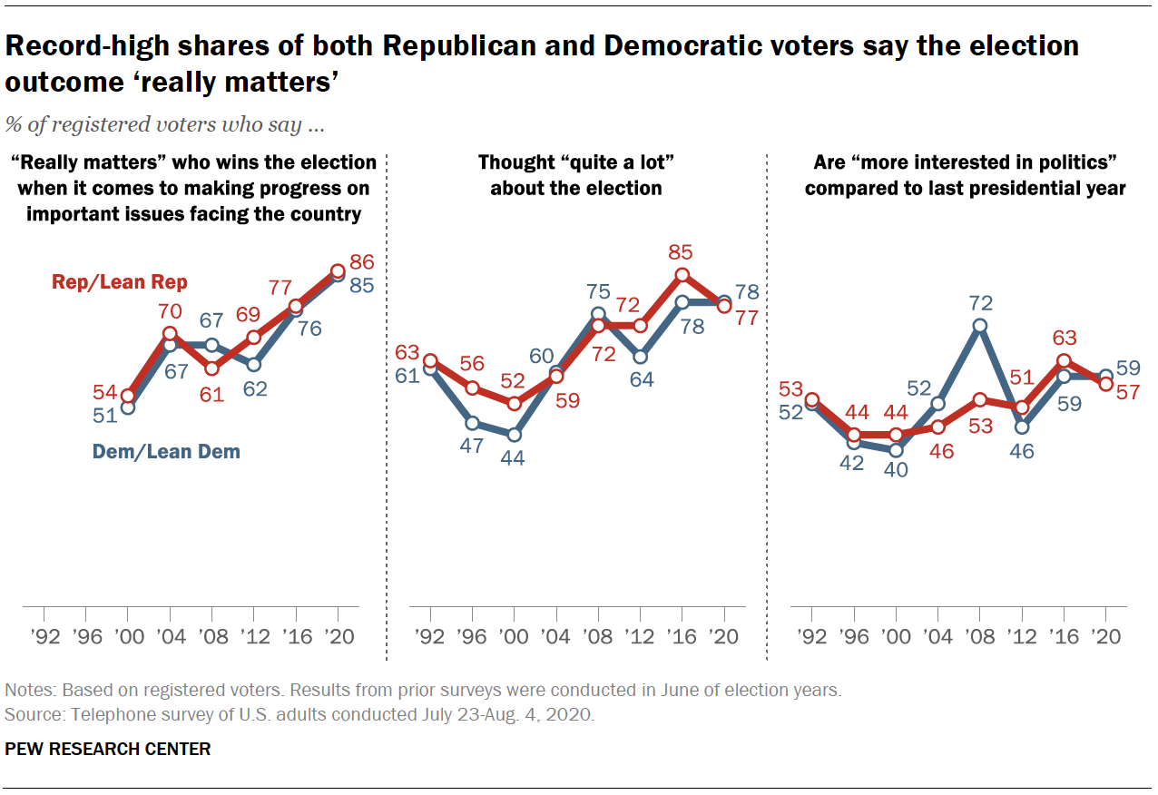 Record-high shares of both Republican and Democratic voters say the election outcome 'really matters'