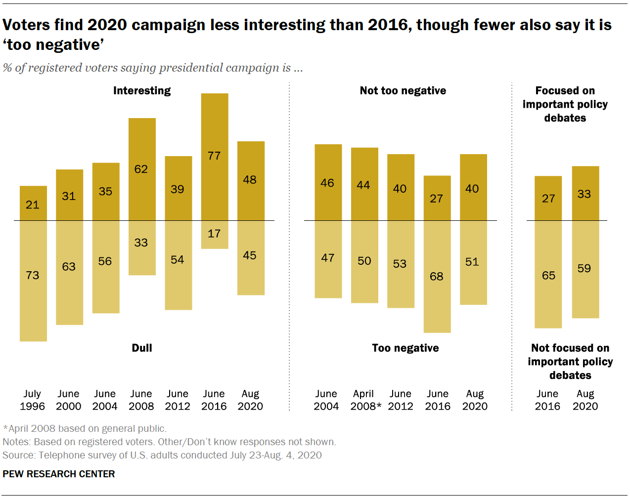 Voters find 2020 campaign less interesting than 2016, though fewer also say it is 'too negative'
