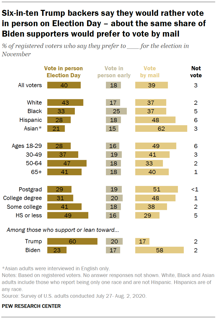 Six-in-ten Trump backers say they would rather vote in person on Election Day – about the same share of Biden supporters would prefer to vote by mail
