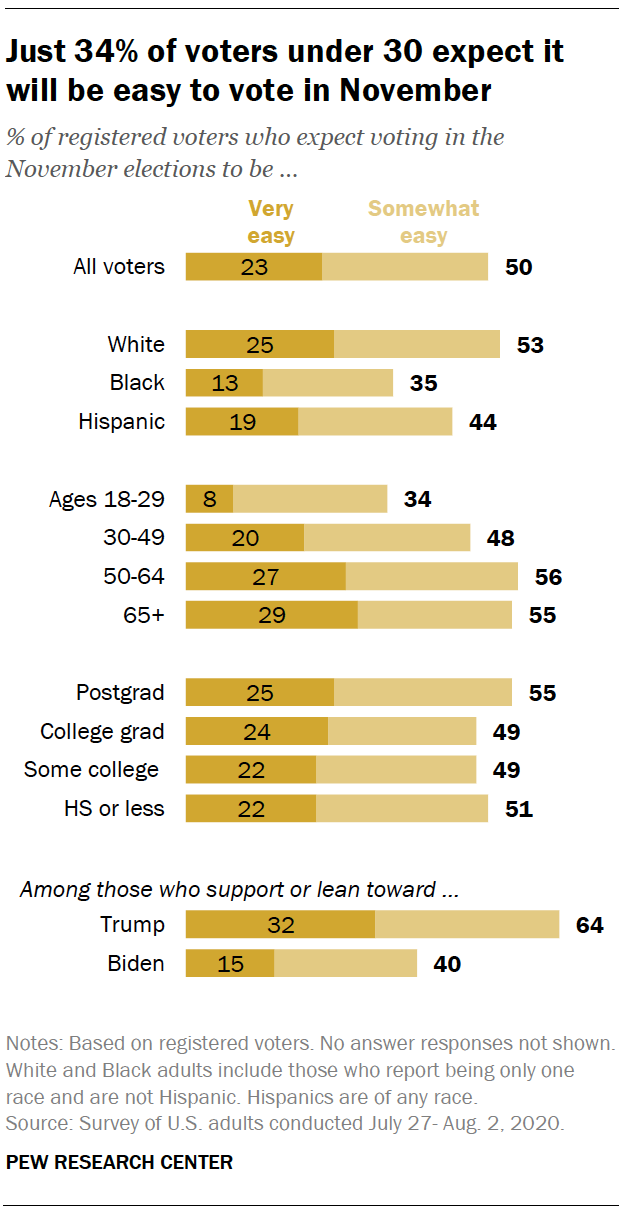 Just 34% of voters under 30 expect it will be easy to vote in November