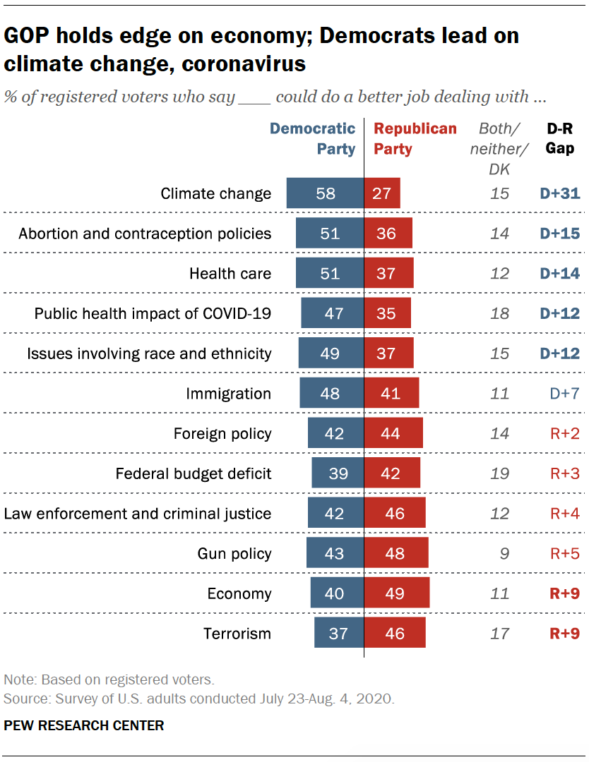 GOP holds edge on economy; Democrats lead on climate change, coronavirus