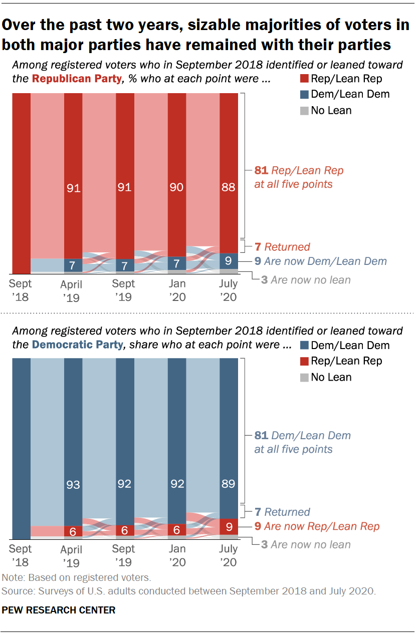 Over the past two years, sizable majorities of voters in both major parties have remained with their parties