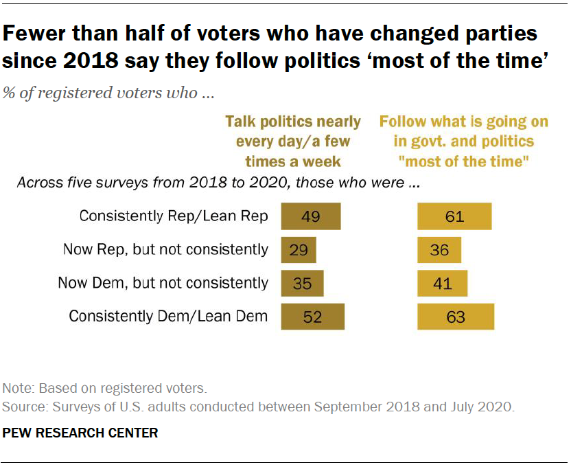 Fewer than half of voters who have changed parties since 2018 say they follow politics 'most of the time'