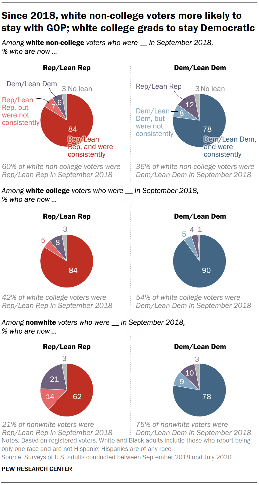 Since 2018, white non-college voters more likely to stay with GOP; white college grads to stay Democratic