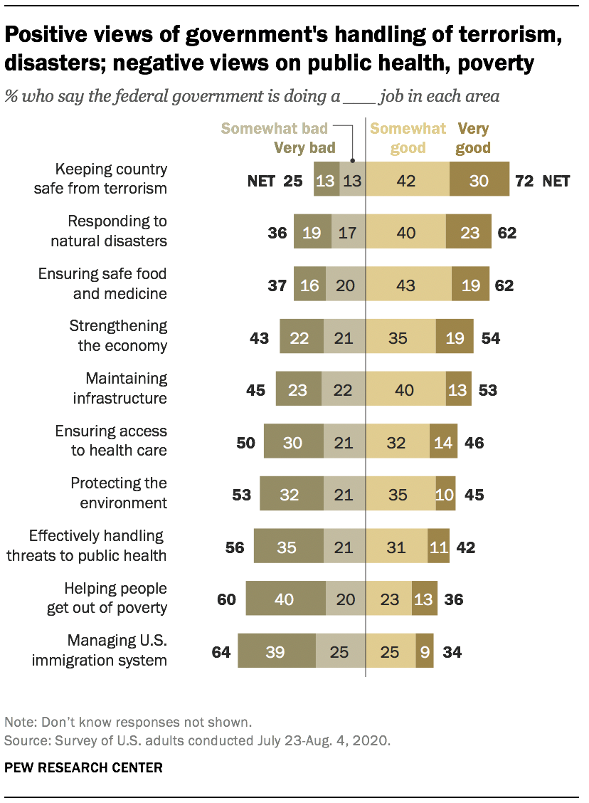 Positive views of govt. performance on terrorism, disasters; negative views on public health, poverty