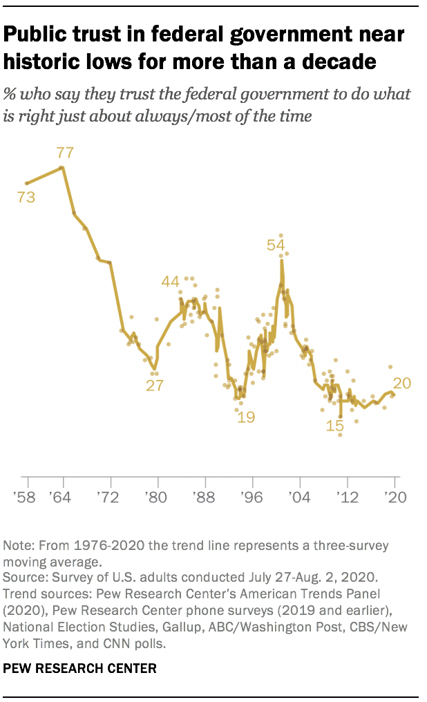 Public trust in federal government near historic lows for more than a decade