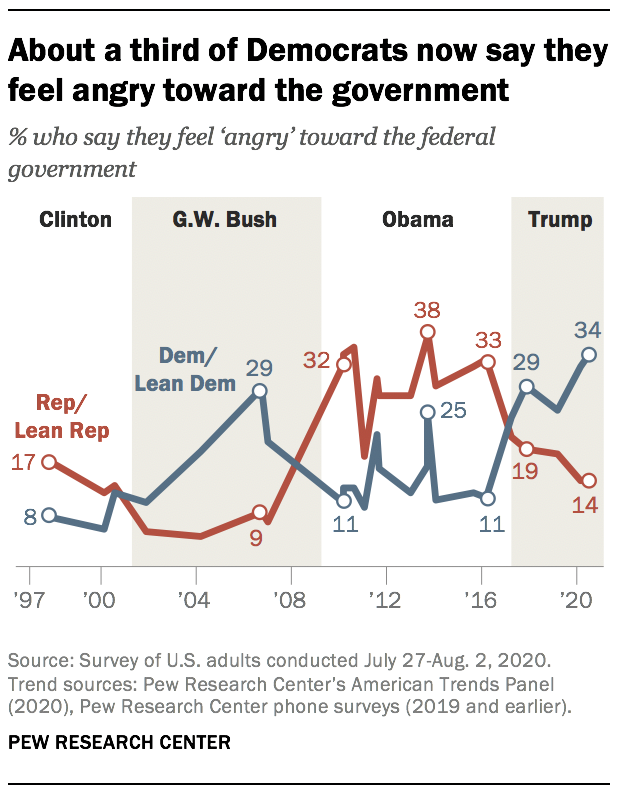 About a third of Democrats now say they feel angry toward the government