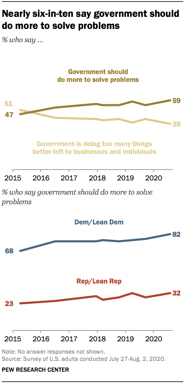 Nearly six-in-ten say government should do more to solve problems