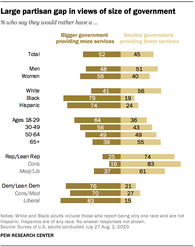 Large partisan gap in views of size of government