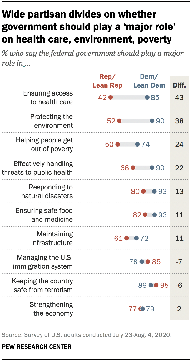 Wide partisan divides on whether govt. should play 'major role' on health care, the environment, poverty