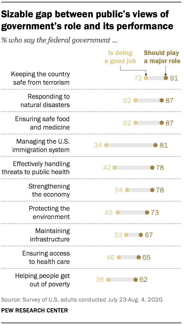Sizable gap between public's views of government's role and its performance