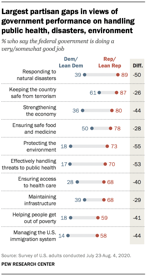 Largest partisan gaps in views of government performance on handling public health, disasters, environment