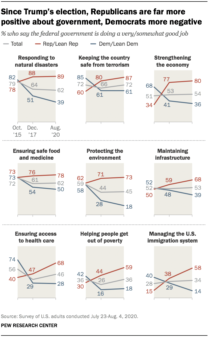 Since Trump's election, Republicans are far more positive about government, Democrats more negative
