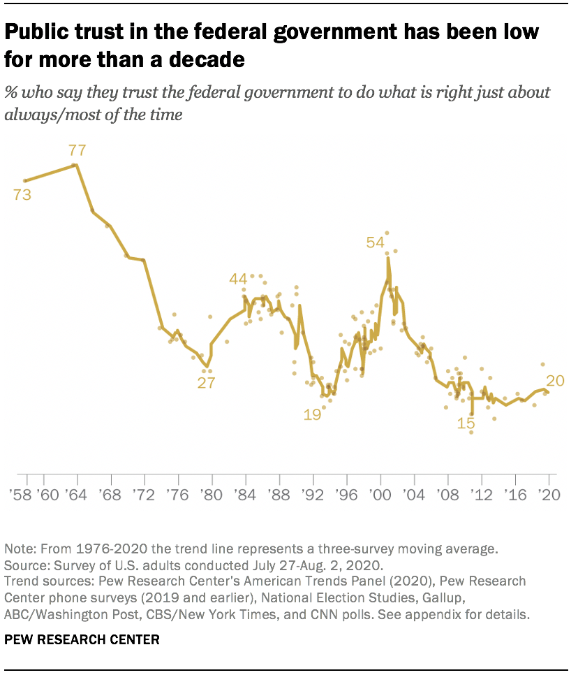 Public trust in the federal government has been low for more than a decade