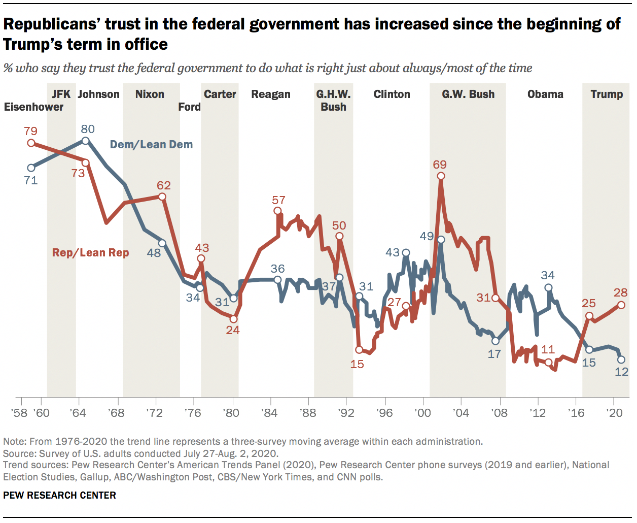 Republicans' trust in the federal government has increased since the beginning of Trump's term in office