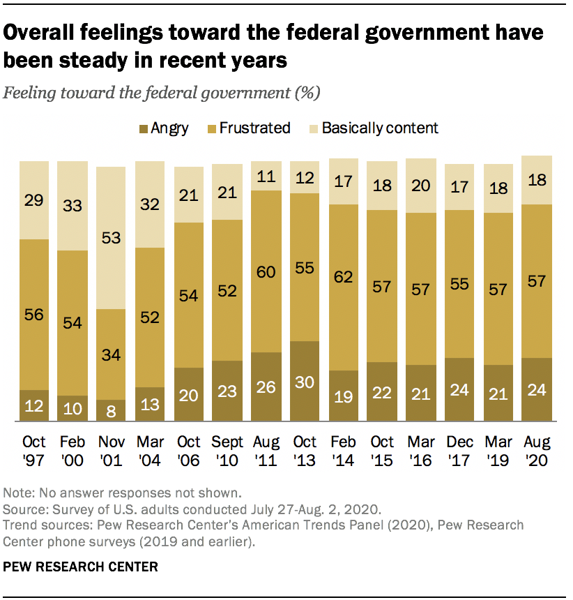 Overall feelings toward the federal government have been steady in recent years