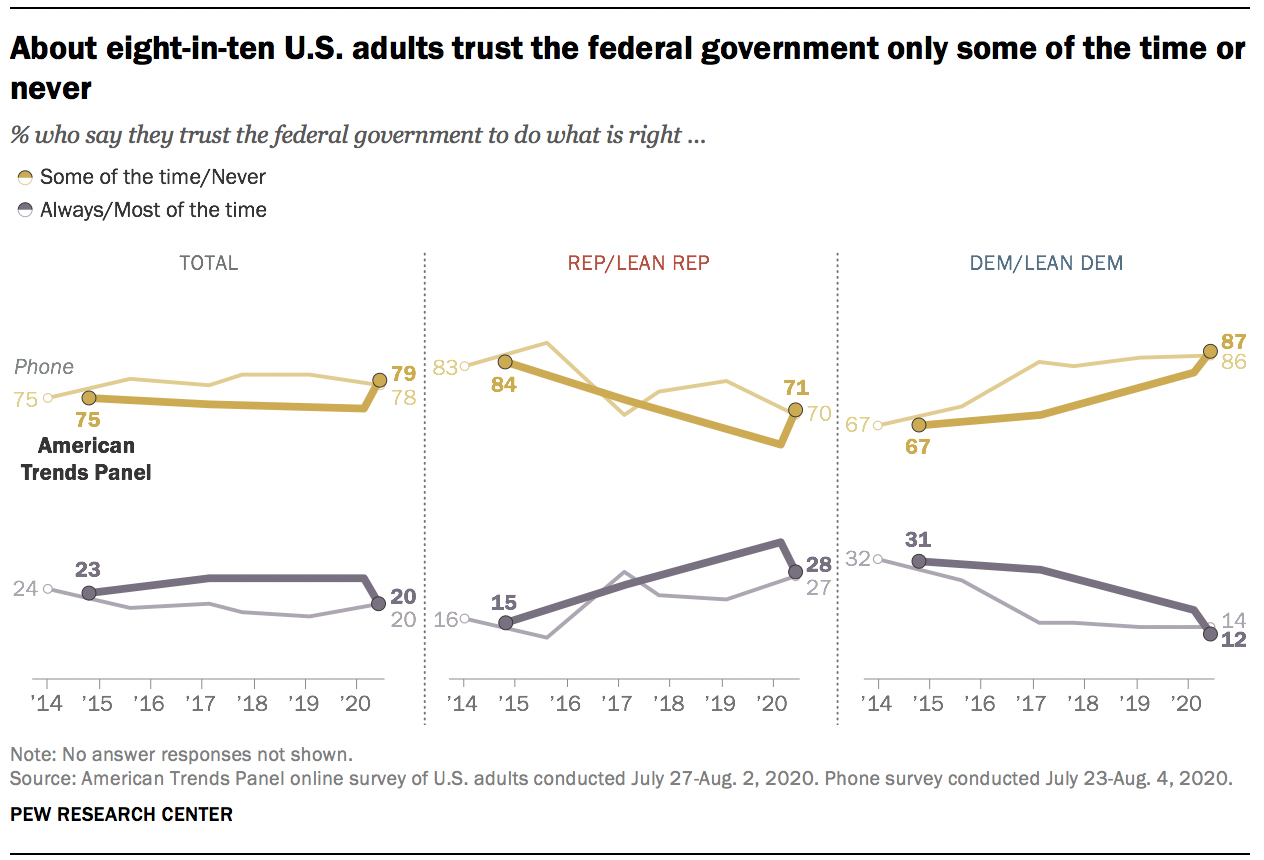 About eight-in-ten U.S. adults trust the federal government only some of the time or never