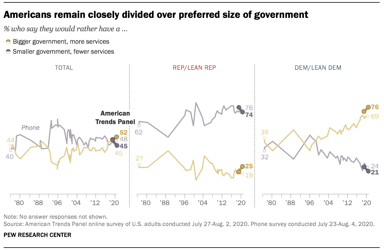 Americans remain closely divided over preferred size of government