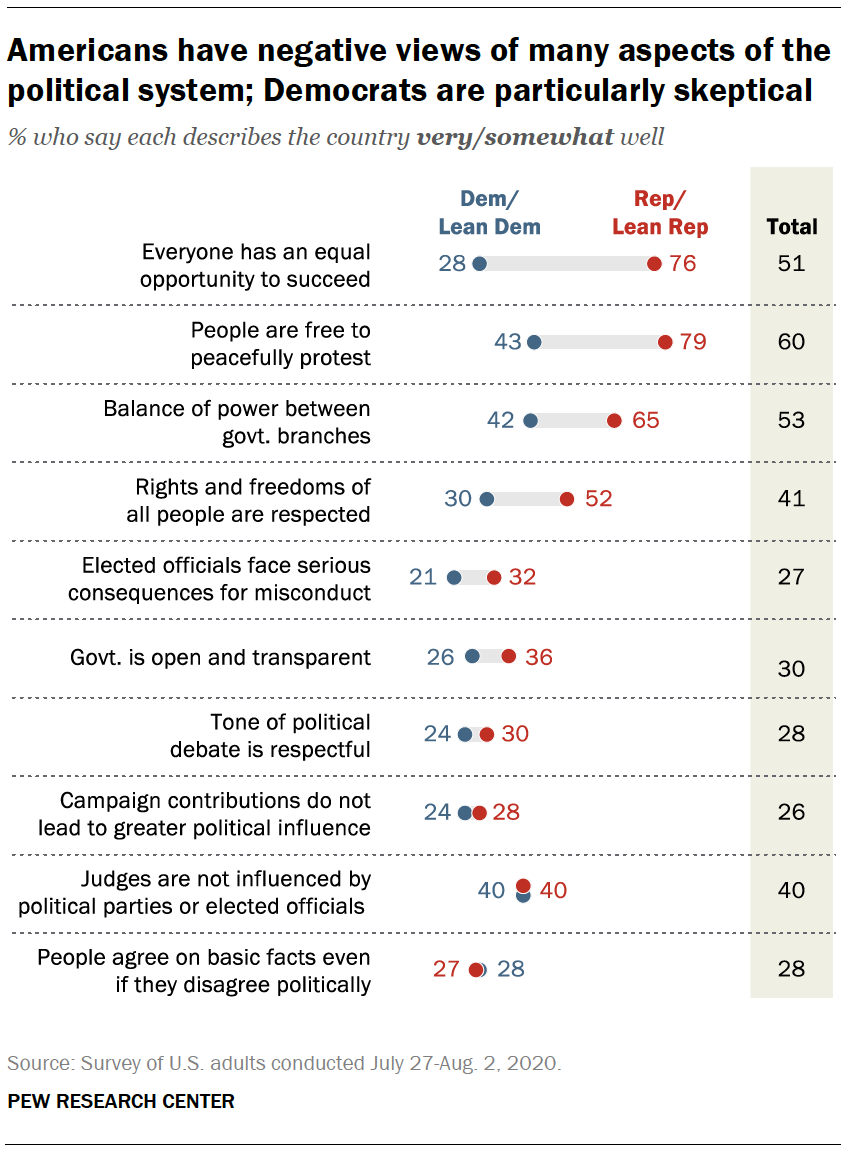 Americans have negative views of many aspects of the political system; Democrats are particularly skeptical