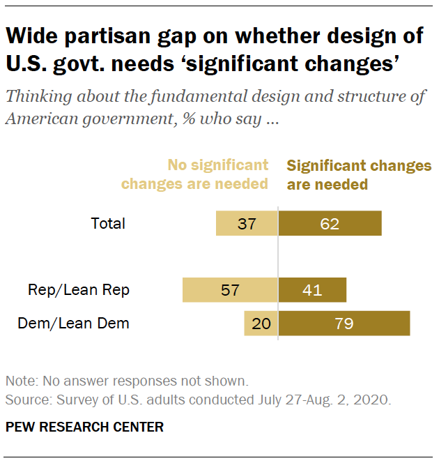 Wide partisan gap on whether design of U.S. govt. needs 'significant changes'