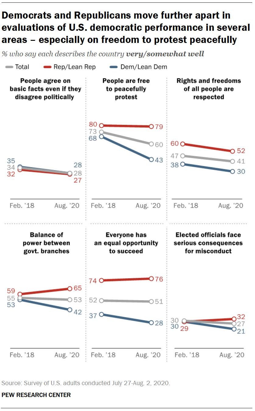 Democrats and Republicans move further apart in evaluations of U.S. democratic performance in several areas – especially on freedom to protest peacefully