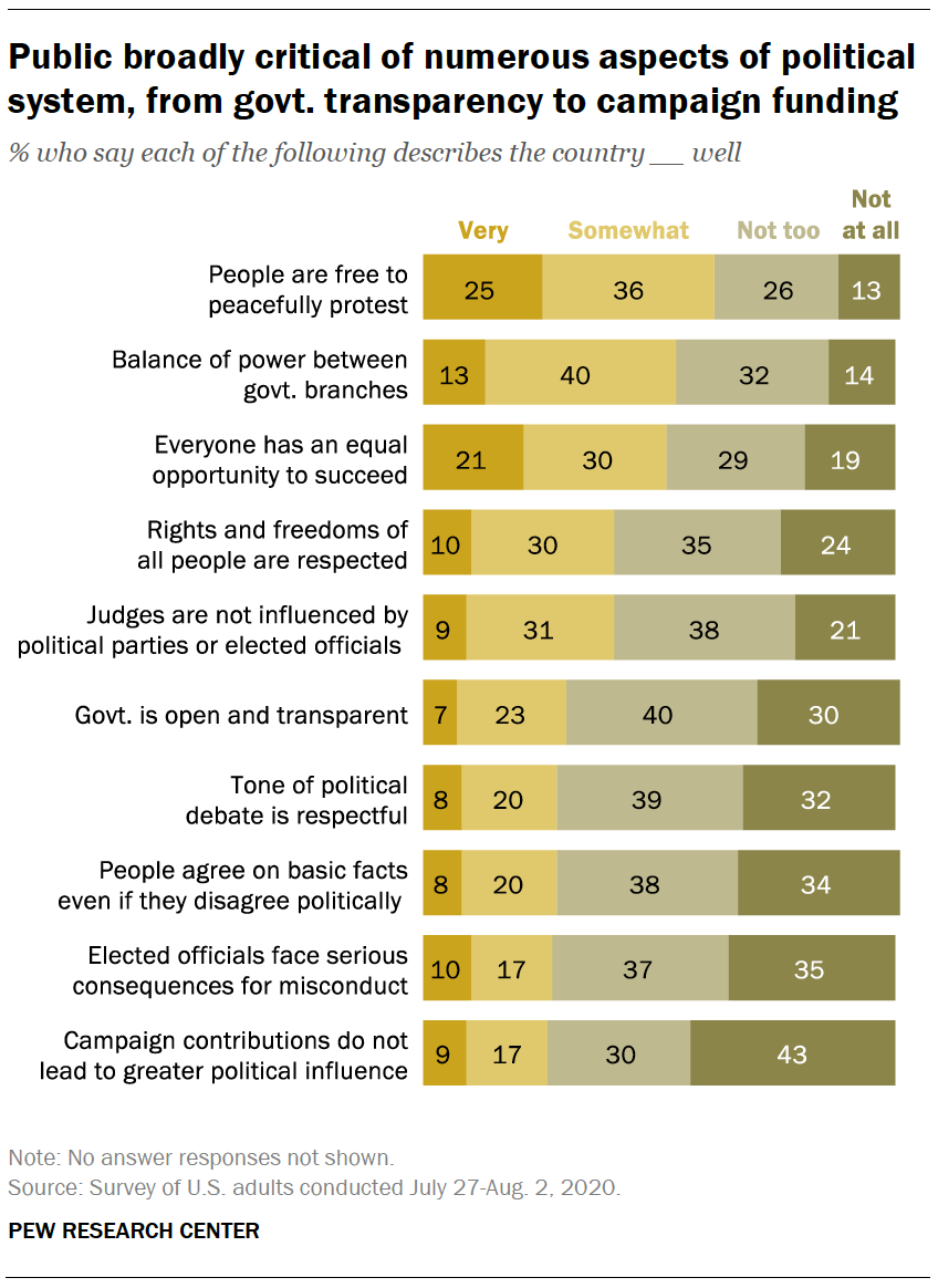 Public broadly critical of numerous aspects of political system, from govt. transparency to campaign funding